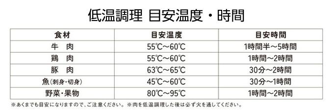 低温調理目安温度、時間